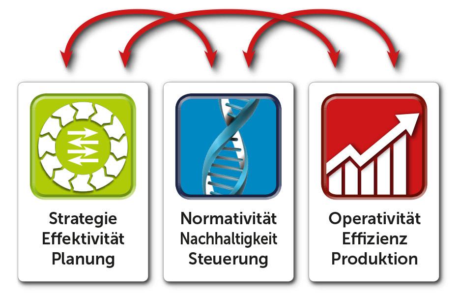 Planung Steuerung Produktion