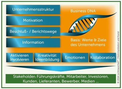 Die vier Bereiche der Business DNA