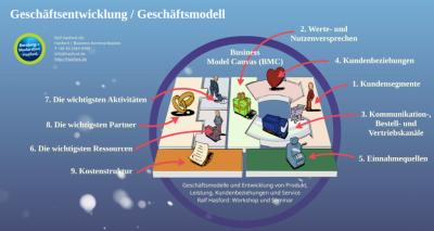 Eine umfassende Einführung in das Business Model Canvas gebe ich Ihnen in meinerPrezi Präsentation. Durch den Einsatz des Business Model Canvas können sehr präzise Geschäftsmodelle & Geschäftsprozesse erarbeitet werden. Die Visualisierung verschafft dabei einen sehr guten Überblick über Zusammenhänge und Wechselwirkungen.