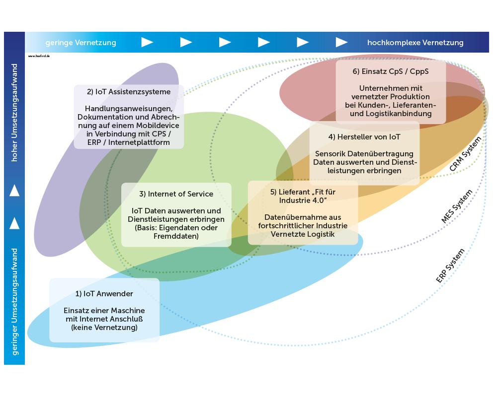 Innovation heute: Sieben Wege zum Mittelstand 4.0 / Handwerk 4.0