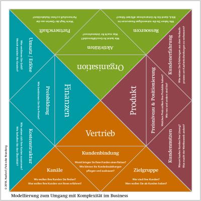 Mittelstand 4.0 – Matrix Komplexität im Business | Die richtigen Fragen stellen