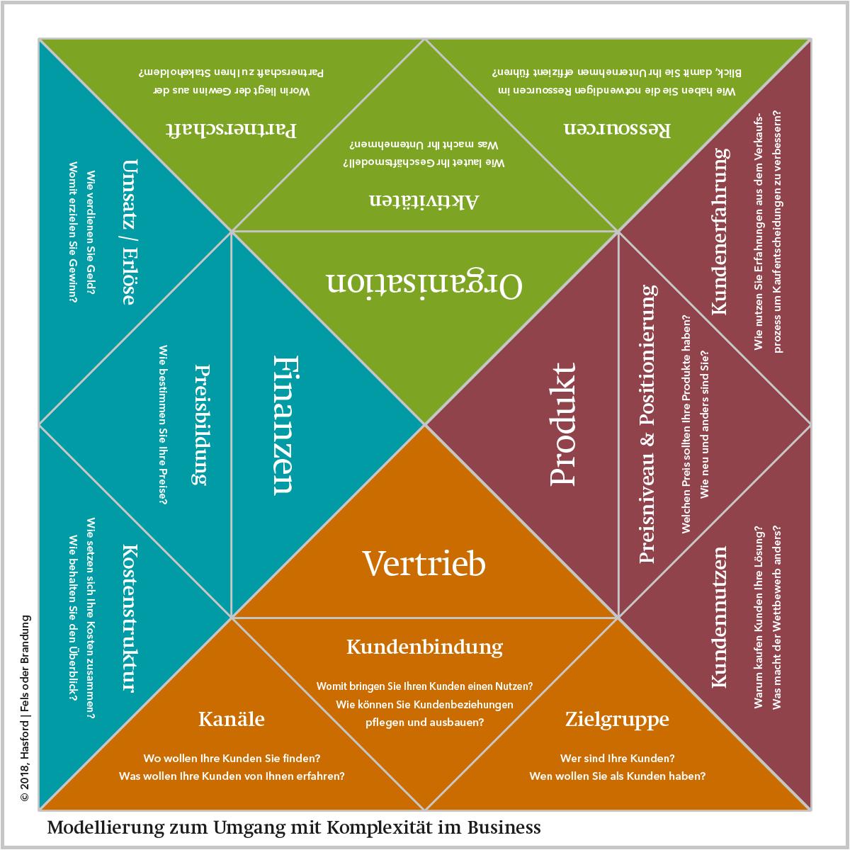 Klarheit und Konsequenz im Business! Die richtigen Fragen stellen! Corona Pandemie: Analyse + Aktuelle Aufgaben identifizieren. Konflikte lösen. Umsetzung konsequent starten. | Ralf Hasford · Moderator / Coach