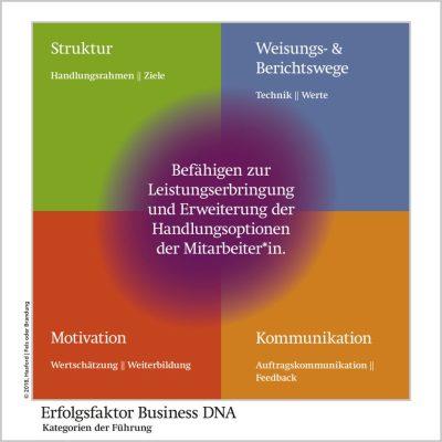 Im Workshop den Erfolgsfaktor Business DNA für die Entwicklung von Führungskräften nutzen.