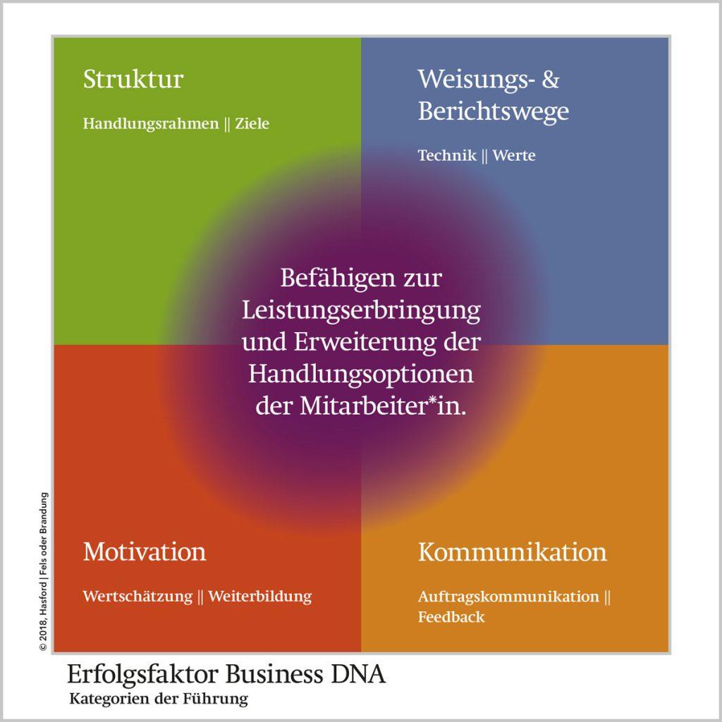 Workshop Erfolgsfaktor Business DNA