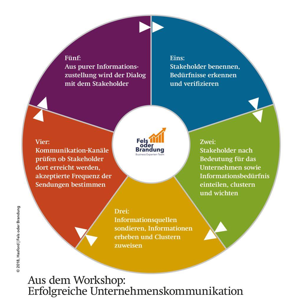 Strategiemoderation Unternehmenskommunikation