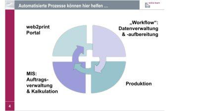 Wobe-Team: Automatisierung der Druckerei-Prozesse