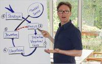 Business Moderation | Schneller auf den Punkt kommen.