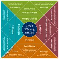 Themenvielfalt der Unternehmensentwicklung & des digitalen Wandels