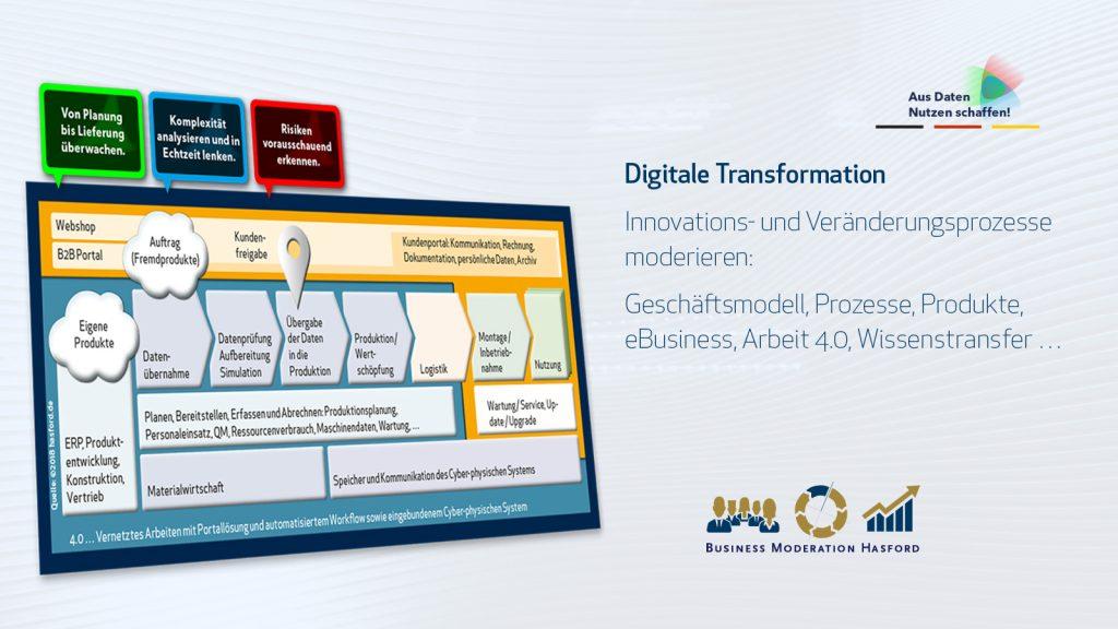 Digitale Transformation Innovations- und Veränderungsprozesse moderieren