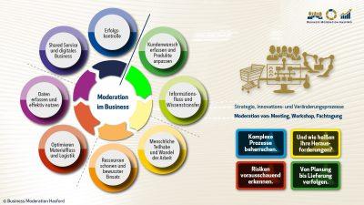 Workshopmoderation zu den Themen: Innovation,Strategie, Aufgaben. Meeting Moderation für Geschäftsführung sowie Fach- und Führungskräfte. Business Moderation Hasford