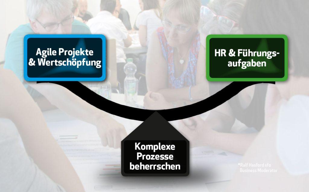 Agilität agile Projekte als Herausforderung für HR Führungskräfte