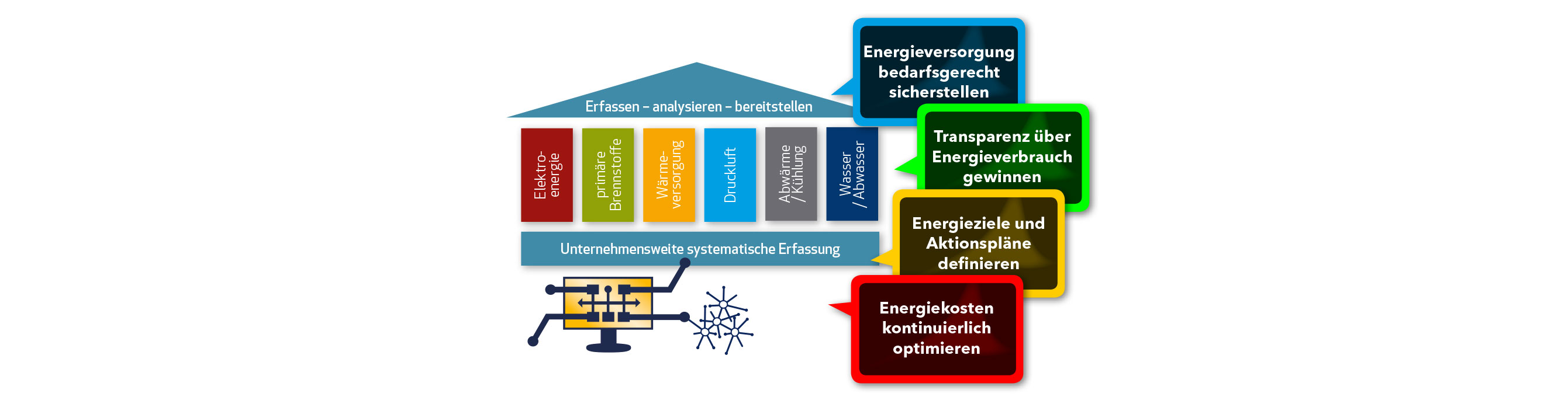 Energiemanagement: Aus Daten Nutezn schaffen