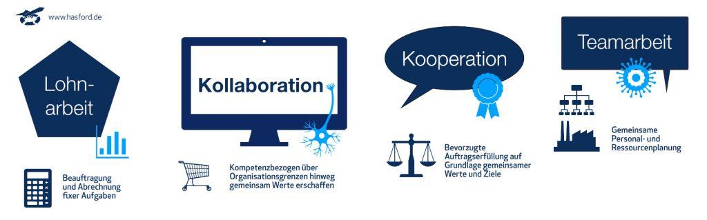 Zusammenarbeit – Kollaboration - eCollaboration