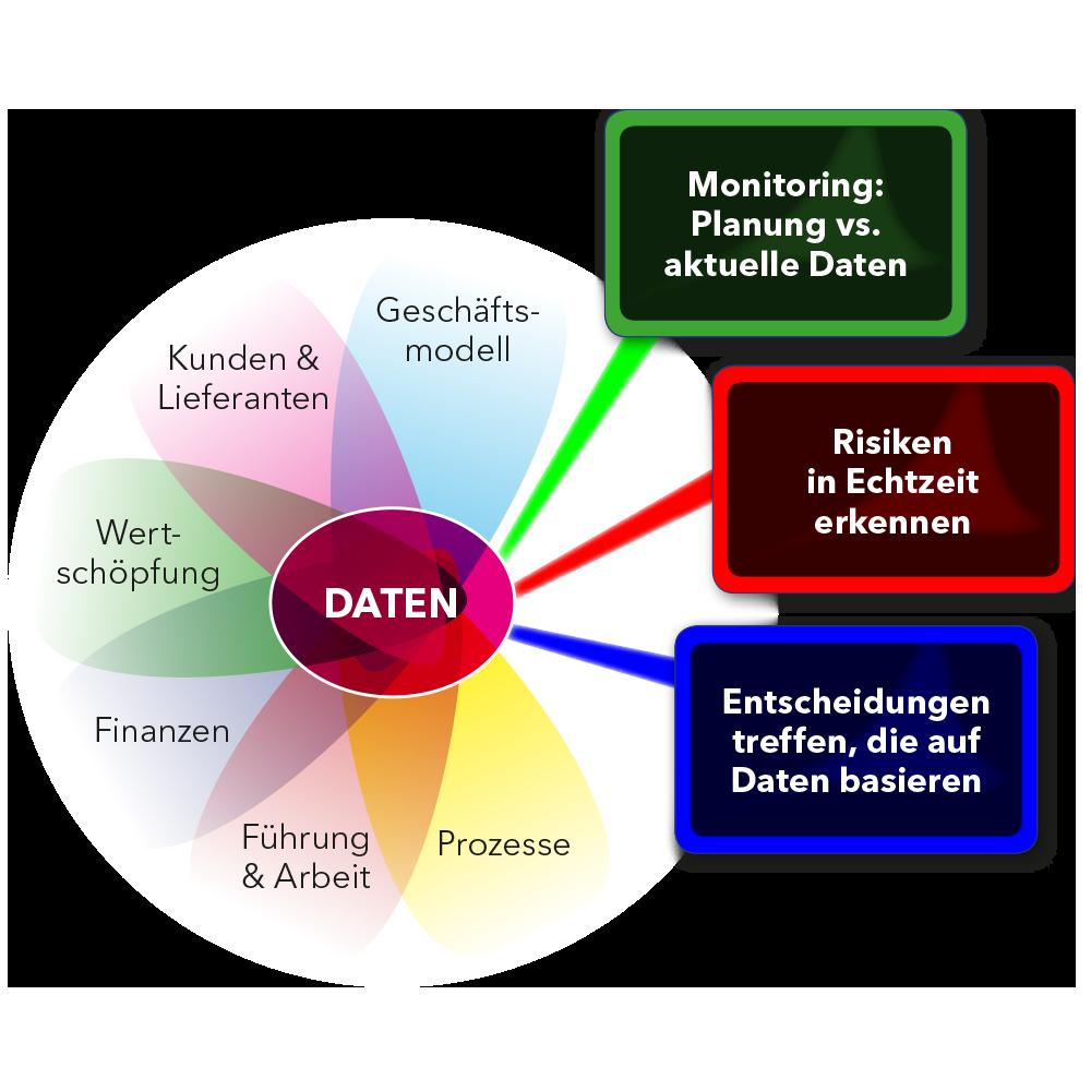 Workshop / Meeting Moderation zum Thema Aus Daten Nutzen schaffen