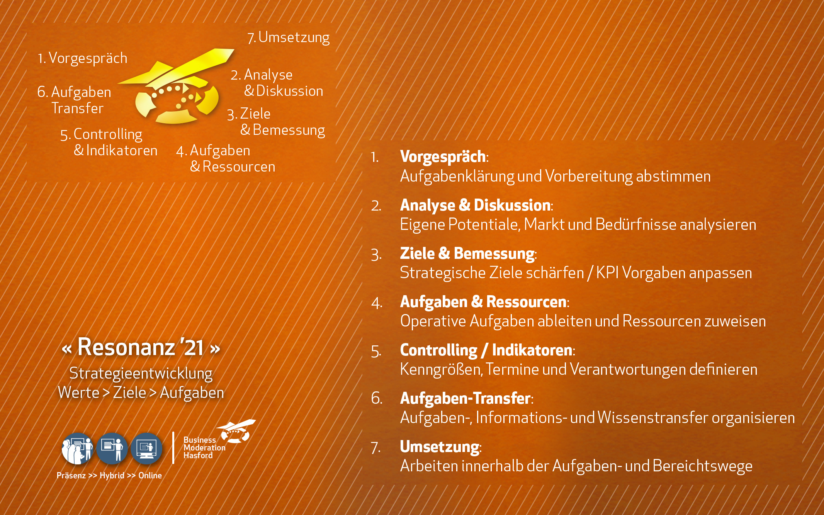 Resonanz '21 – Workshop zur Strategieentwicklung in Unternehmen, Verband, Organisation