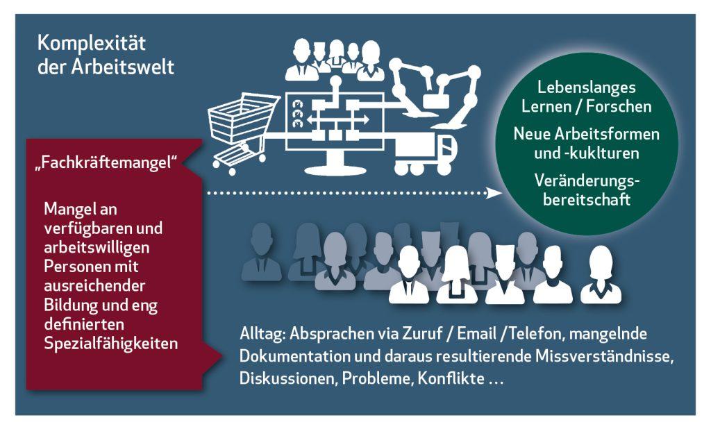 Wie sollen wir die Zusammenarbeit gestalten? Moderator | Coach – Strategie Entscheidung Konfliktlösung – Unternehmensentwicklung; Digitaler Wandel