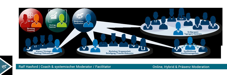 Business Moderation Hasford Moderation und Coaching; Strategieentwicklung, Digitaler Wandel, Transformation, Geschäftsmodelle, Handlungsspielräume öffnen Moderator | Coach – Strategie Entscheidung Konfliktlösung – Unternehmensentwicklung und Digitaler WandelModerator | Coach – Strategie Entscheidung Konfliktlösung – Unternehmensentwicklung und Digitaler Wandel